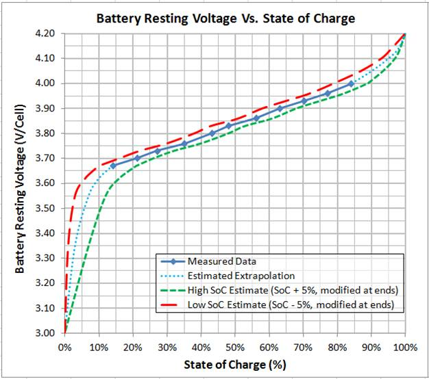 As Long The Batteries Are Within 25 Or Less State Of Charge Each Other They May Be Parallel Charged Together If More Than Apart
