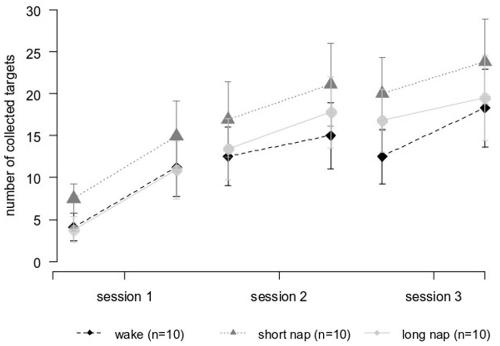 図:昼寝の脳卒中リハビリ効果