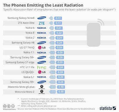 تعرف على الهواتف الذكية الأقل إصدارا للإشعاعات حسب موقع ستاتيستا Statista