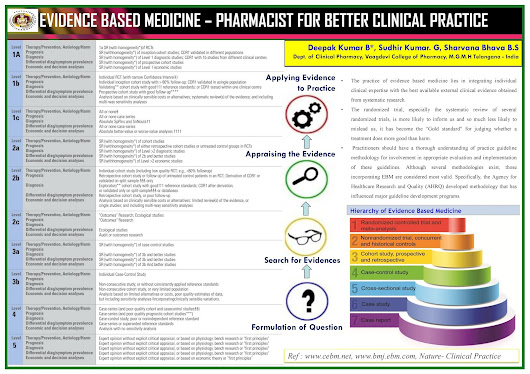 Evidence Based Medicine : Pharmacist for Better Clinical Practice