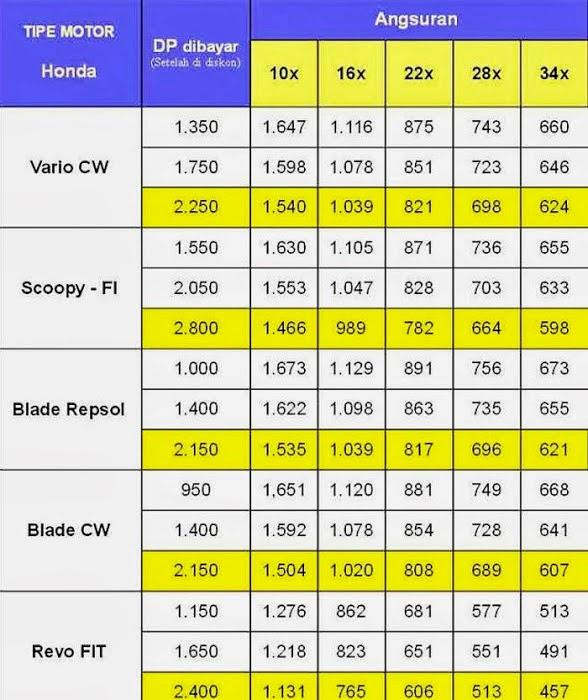 harga kredit motor vario cw scoopy blade repsol blade cw dan revo
