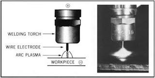 Hình ảnh chuyển dịch tia trong hàn MIG