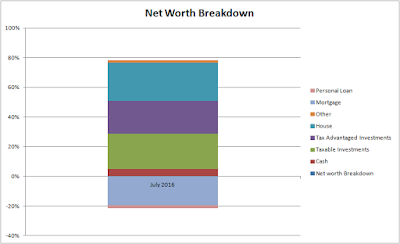 Net Worth Breakdown - July 2016