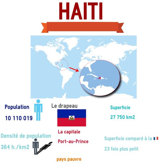 Descriptif Haiti CM2