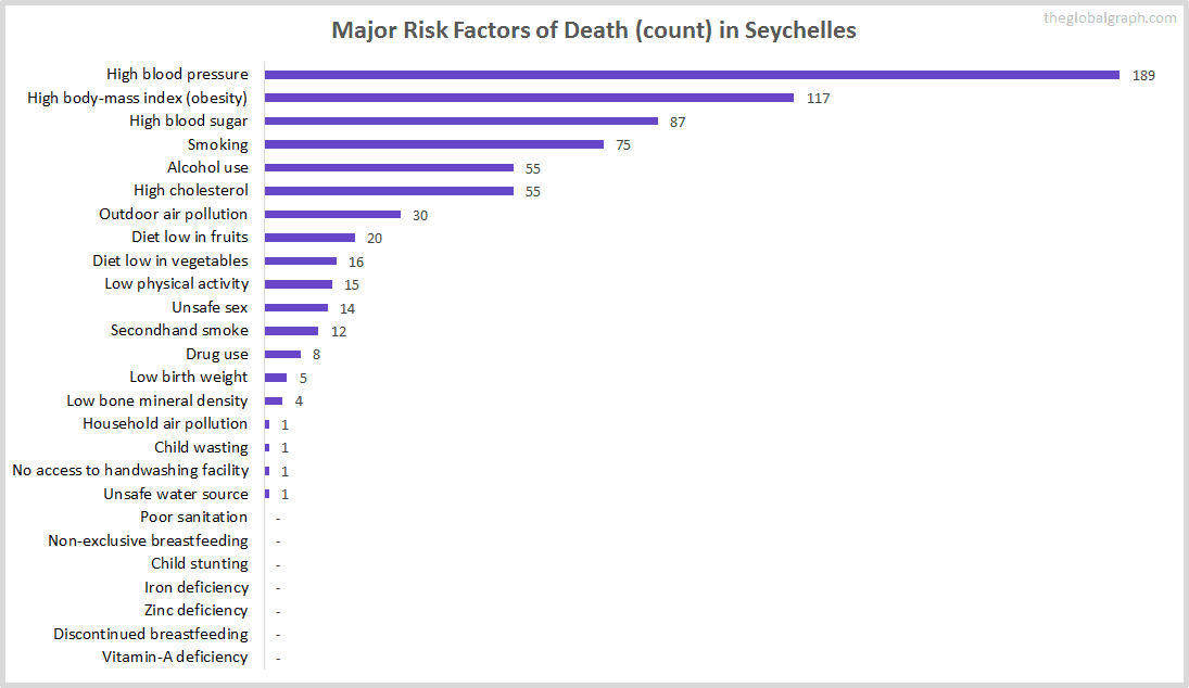 Major Cause of Deaths in Seychelles (and it's count)