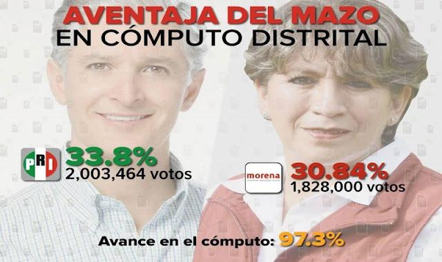 Apesar de que los votos siguen sumando a favor de MORENA IEEM da ventaja a Del Mazo