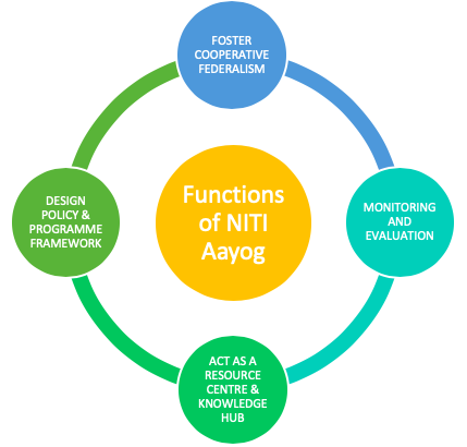 Discuss the role of 'NITI' aayog in economic development of the country?