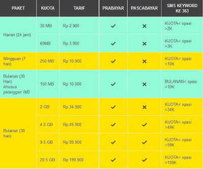 Daftar Paket Internet Murah Indosat Terbaru 2016