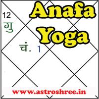 Anafa Yoga In Vedic Astrology