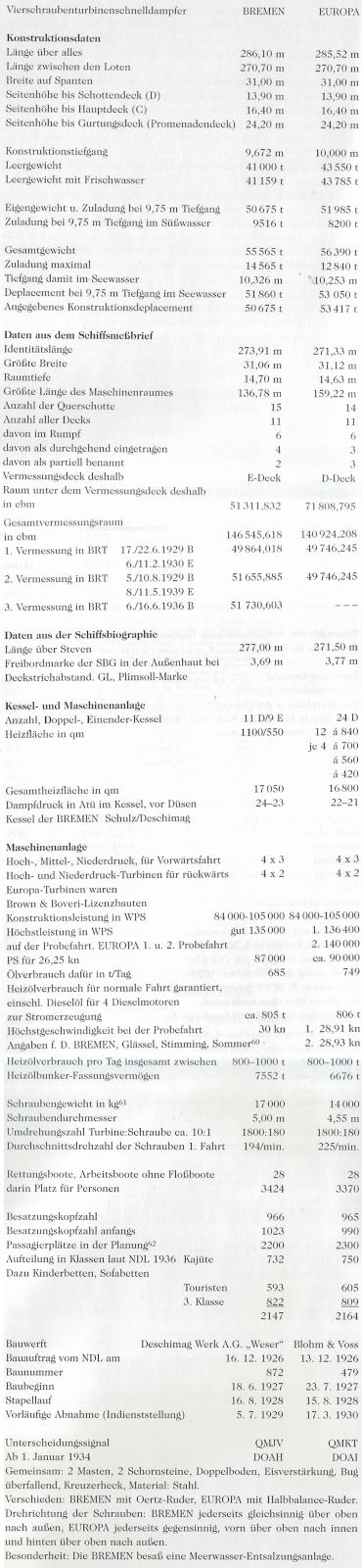 technische Daten der Bremen