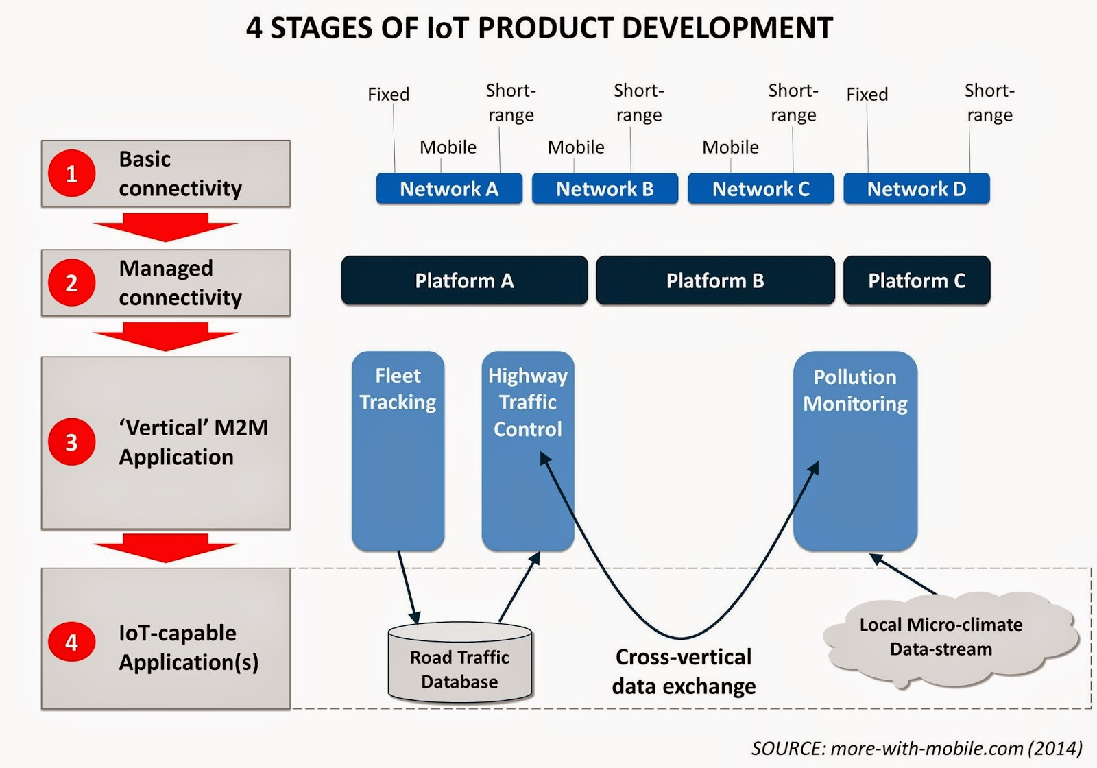 Iot product development planning strategically for Household product design