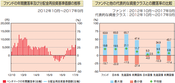 FTSEグローバル・オールキャップ・インデックスの年間騰落率