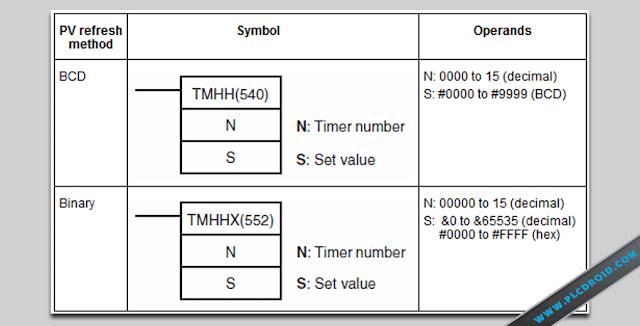 Symbol-dan-Operands-TIMHH