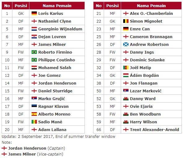Daftar Pemain Liverpool 2017-2018