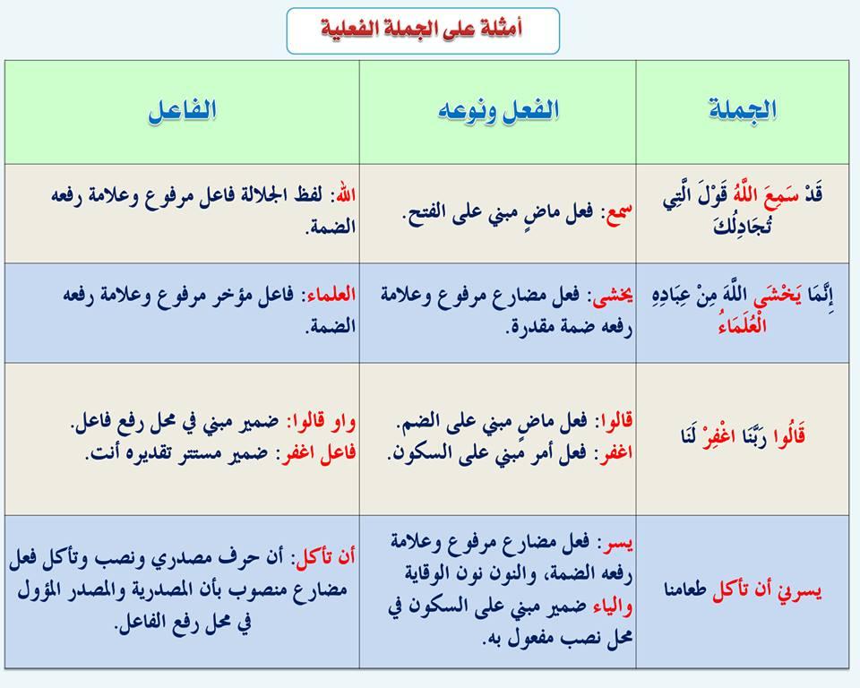 بالصور قواعد اللغة العربية للمبتدئين , تعليم قواعد اللغة العربية , شرح مختصر في قواعد اللغة العربية 31.jpg