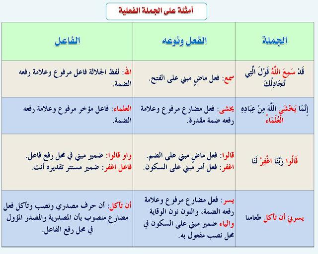 """انفراد.... كل قواعد اللغة العربية لطلاب """"ابتدائي - اعدادي - ثانوي"""" في صورة لوحات مبسطة مع الشرح والتدريبات 31"""