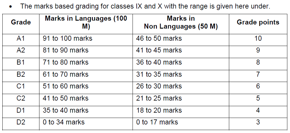 TS SSC/10th Exam Grading System Telangana