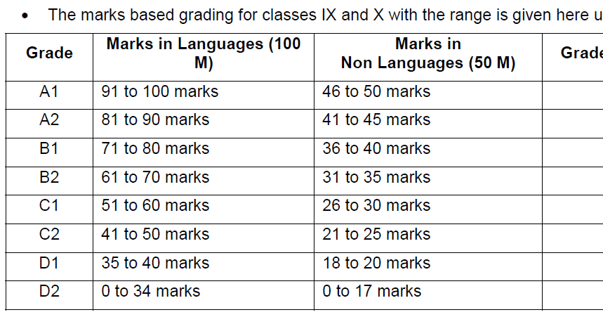 grading system in hindi 1 revised syllabus for the ma program : ma course : hindi semester iii & iv [ as per credit based semester and grading system.