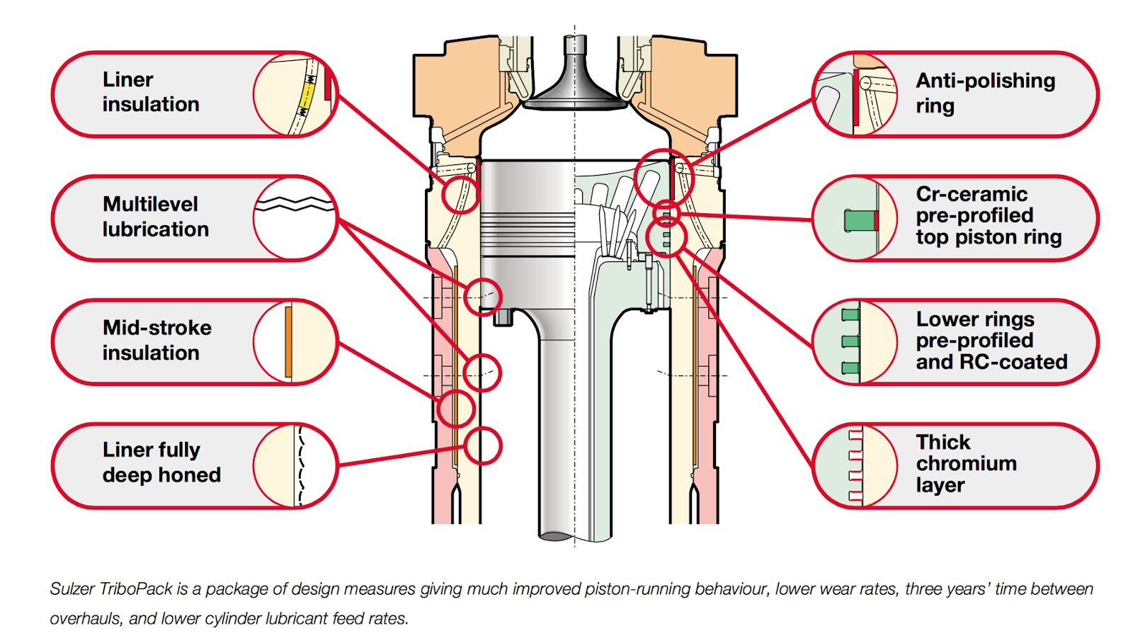 meo class questions and answers  the design measures incorporated in tribopack are