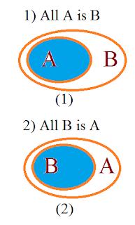 syllogism basics