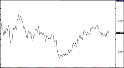 Jenis Chart dalam Analisis Teknikal Forex