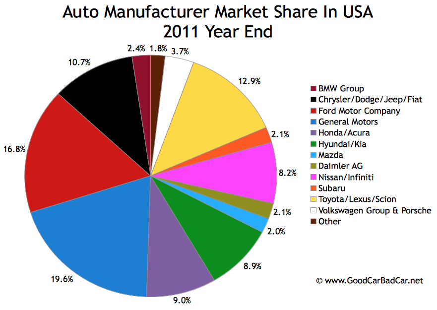 U S Auto Brand Market Share Charts December 2011 And 2011 Year End Gcbc