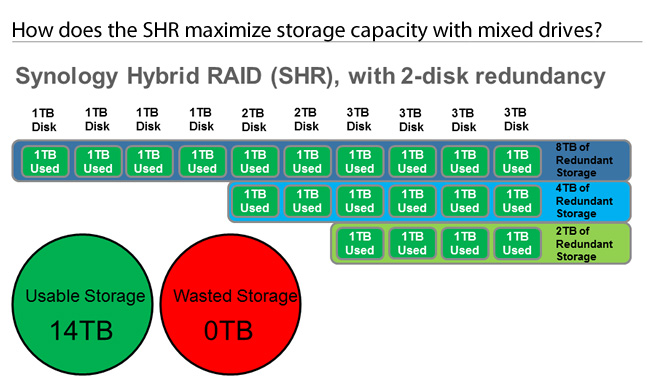 Everything Sharepoint: Synology Disk Station DS1010+ vs
