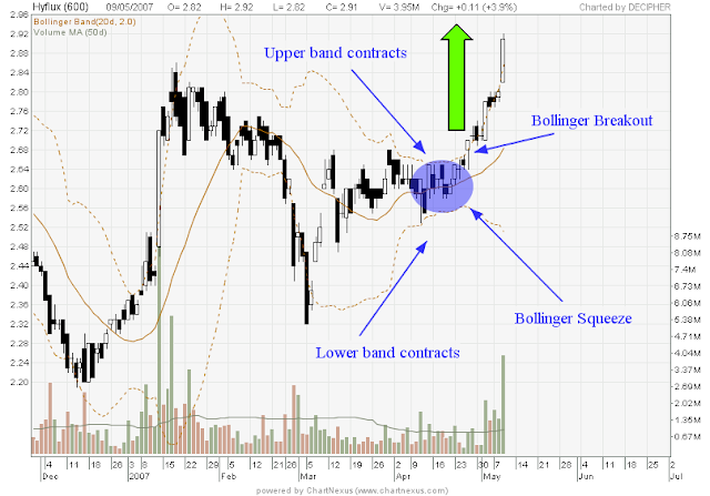 Bollinger bands and volatility