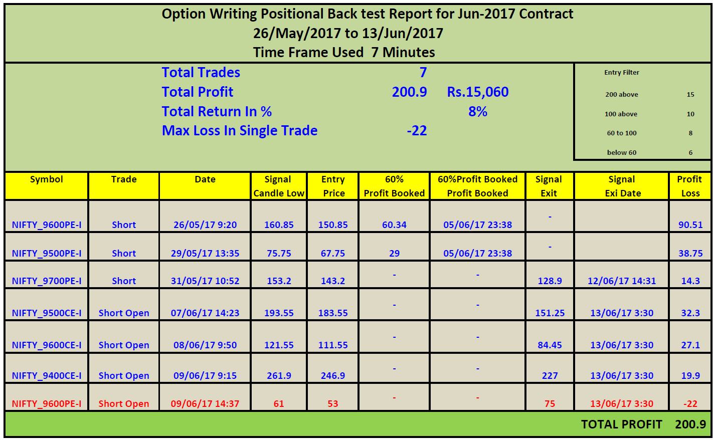 Strategies for selling options