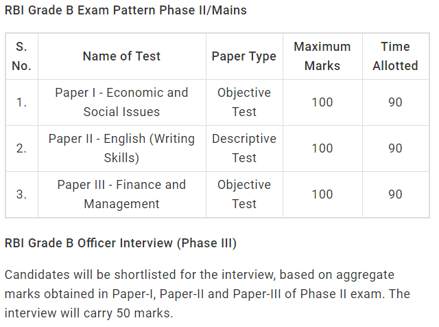 RBI Grade B Phase -2 Exam Pattern 2019
