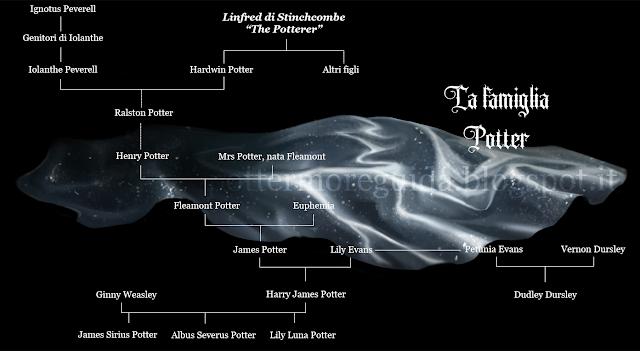 Albero genealogico della famiglia Potter