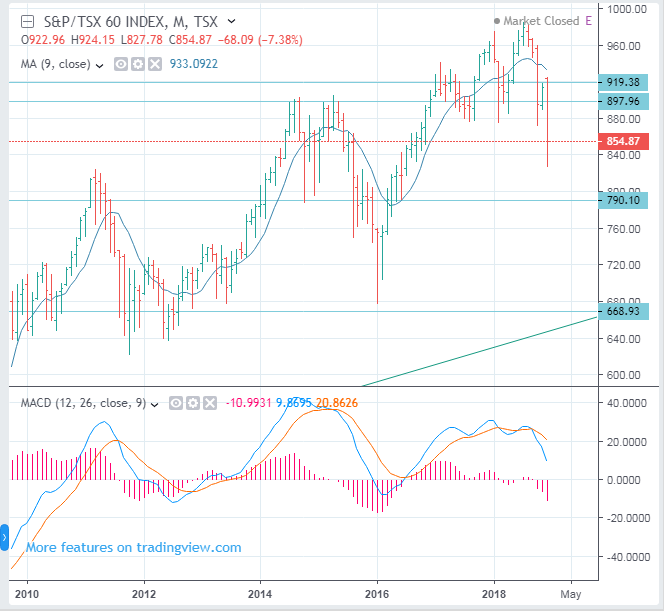 S&P/TSX 60 Index Long Term Forecast (TMX:SXF, OSP60)  - SELL(Short)