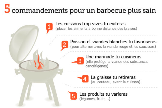 http://www.lefigaro.fr/assets/infographie/print/1fixe/201327_barbecue_sante.png