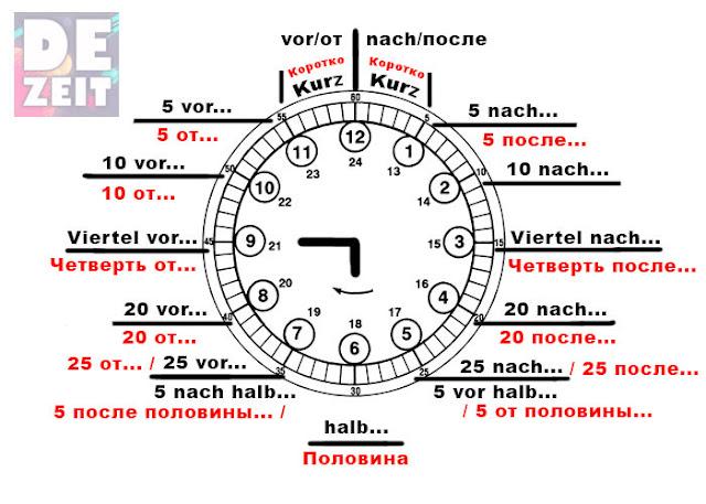 Немецкий язык урок 12 - Часы. Время. Uhr, Zeit.