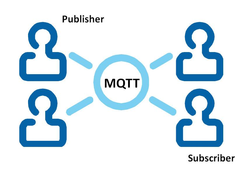 MQTT protocol and security - Yasith Lokuge