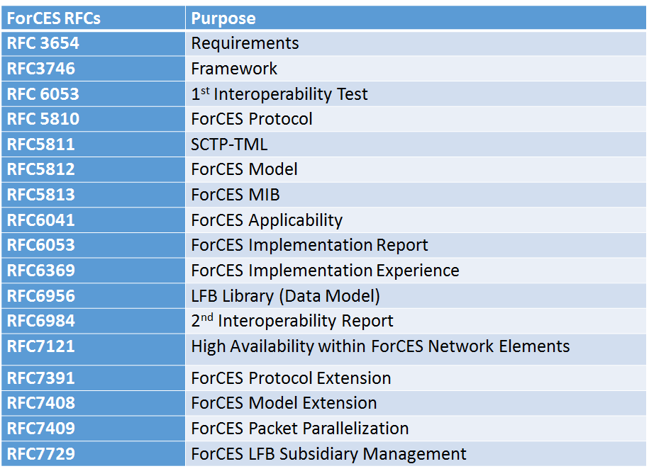 ForCES RFCs