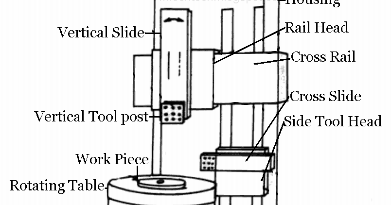 Welcome to mechstuff4u.com: Vertical boring machine