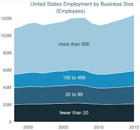 us employement by business size graph data