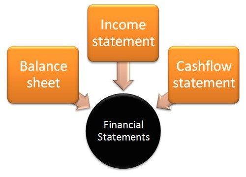 3-Statement Financial Model