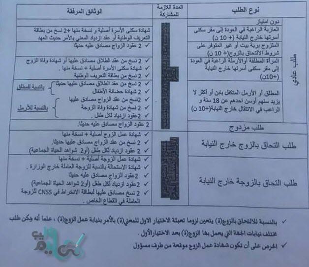 وثائق المشاركة في الحركة الانتقالية الوطنية لجميع أنواع الطلبات
