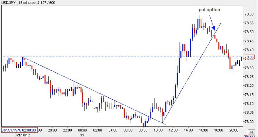 Binary stock options trading strategies