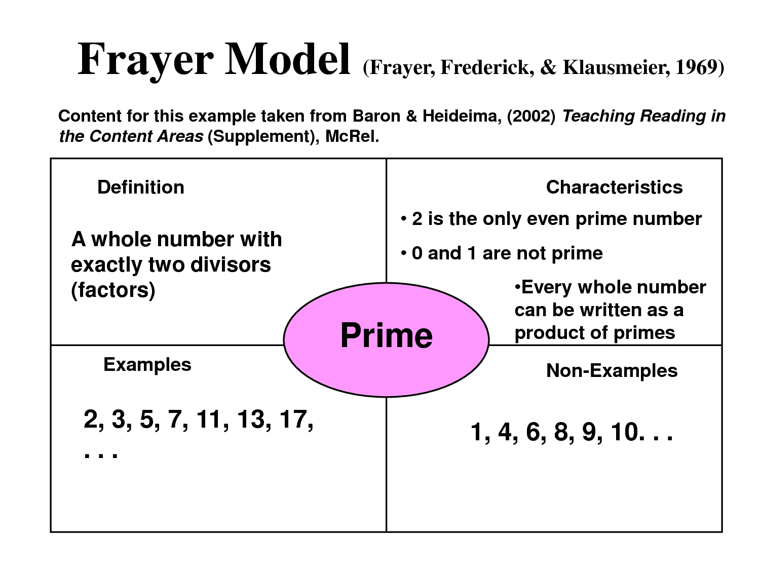 Frayer Model Diagram 7 Pin Wire Beautiful Math Graphic Organizers And Strategies