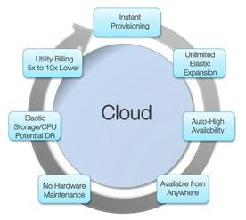 Alasan Mengapa Cloud Menjadi Tempat Penyimpanan Yang Baik