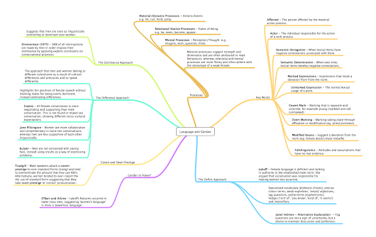 English Language AS - Language and Gender MindMap