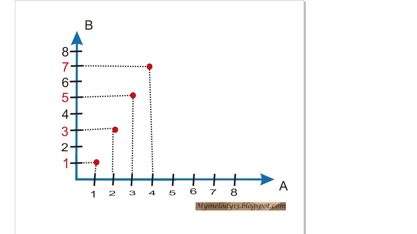 Relasi dan fungsi mymelody13 2 perhatilan himpunan data data berikut ini ccuart Gallery