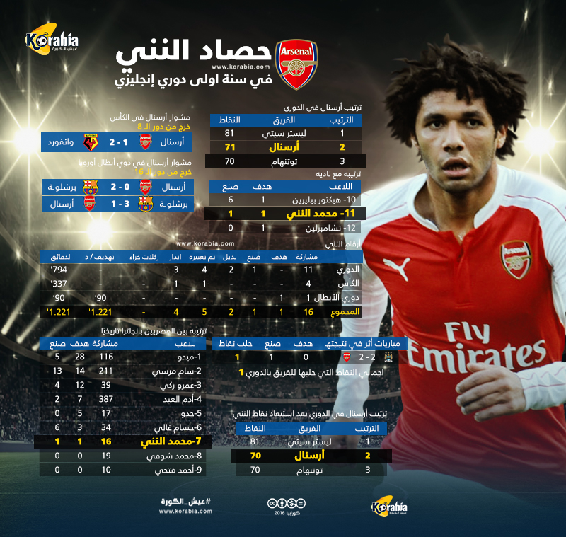 احصائيات محمد النني مع فريق ارسنال فى الدوري الانجليزي 2016