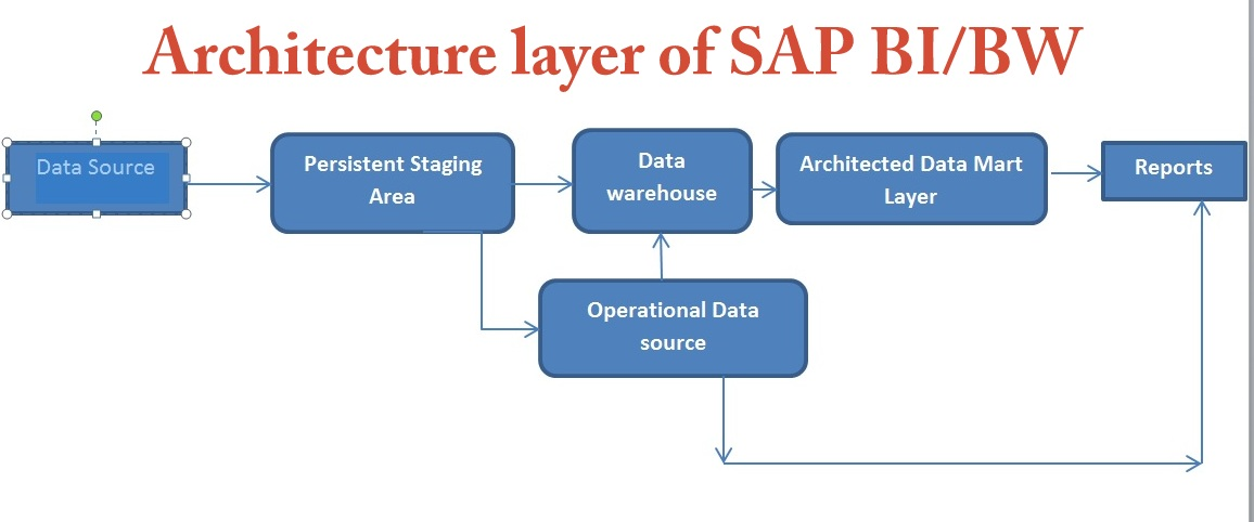 SAP BI Notes for Beginners free Tutorial  Conceptual layers of SAP - sap for beginners