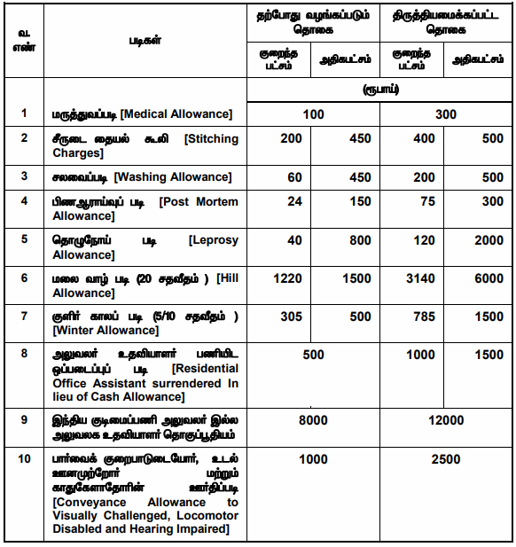 7th CPC for TN Govt Employees – New Pay Matrix, 32 Levels, 2.57 Fitment Factor, Min 15700 and Max 225000