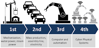 slide from the World Economic Forum showing steam power to electricity to computer/automation to cyber physical systems