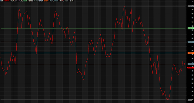 Modified RSI Multiple Overbought Oversold Zones